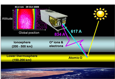Schematic representation of the dayside ionosphere remote sensing concept.